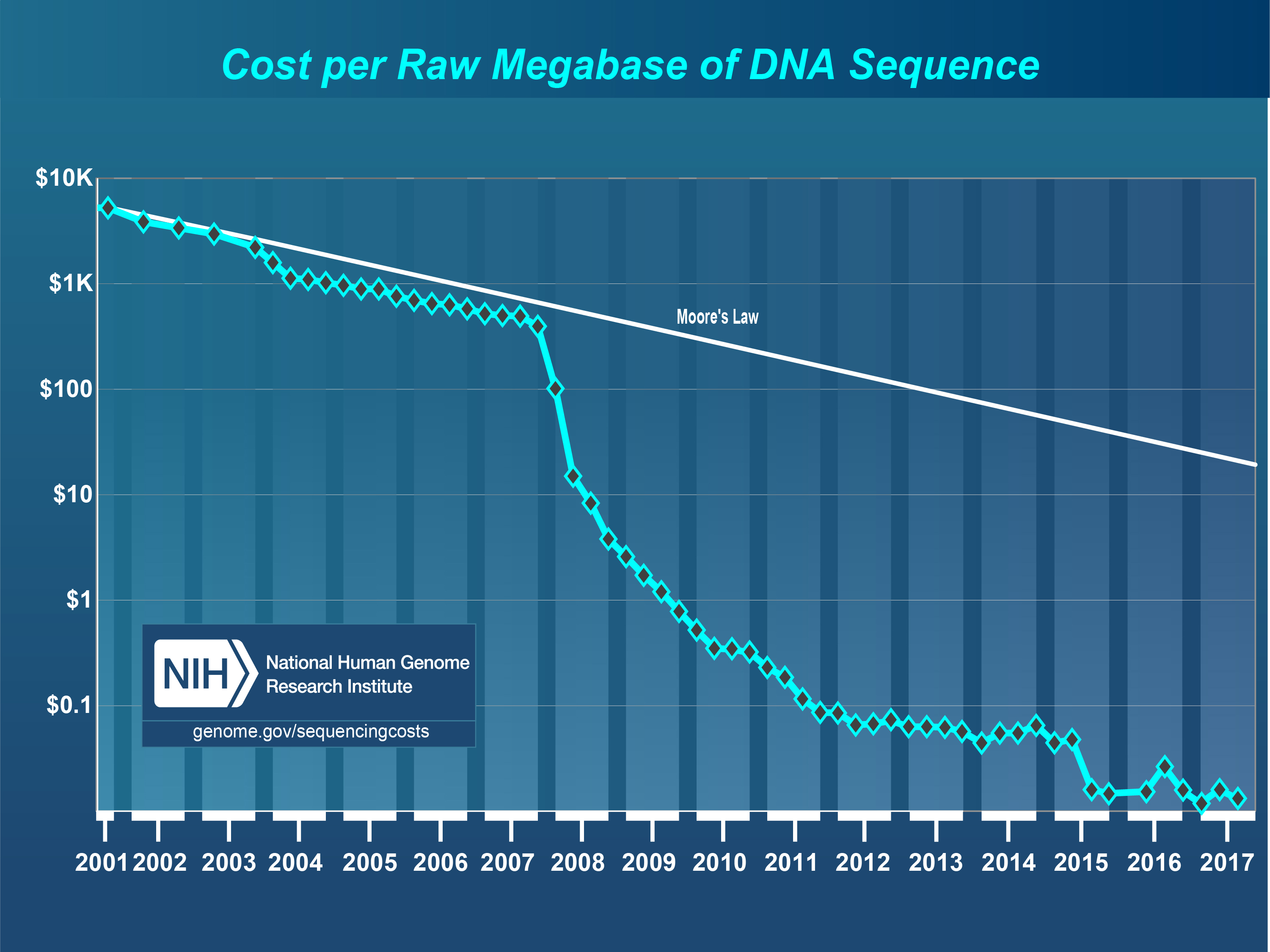 Cost per Raw Megabase of DNA Sequence