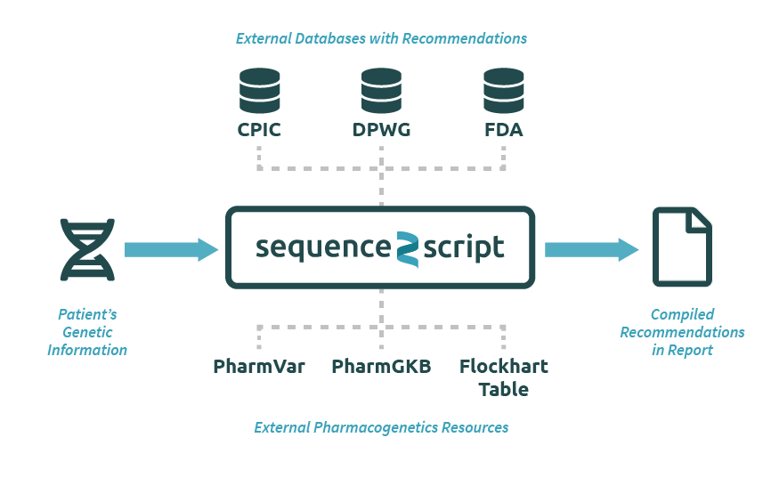 Schematic outlining the aggregation of multiple resources into Sequence2Script, creating a streamlined workflow for users.